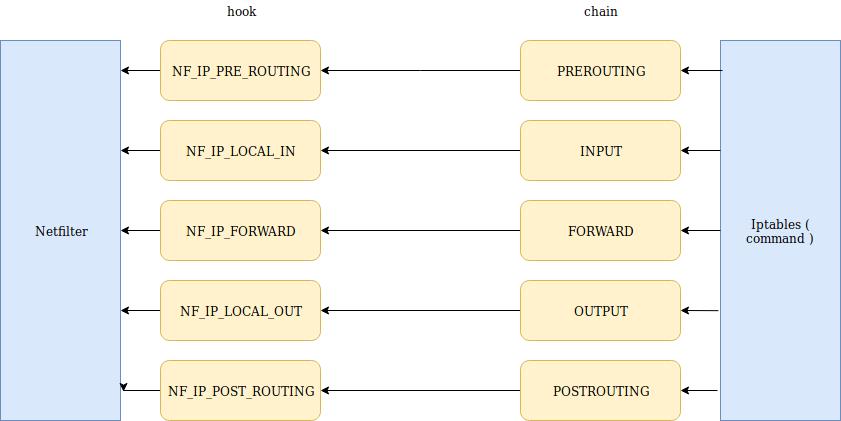 Firewall [ Phần 1 ] Chuyên sâu về Iptables (command) và